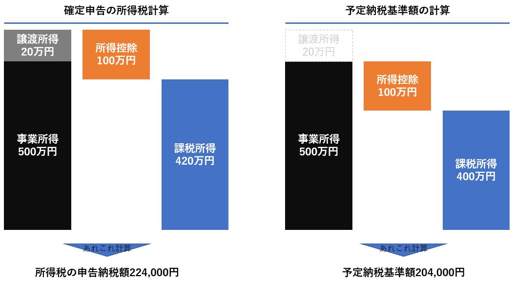 予定納税基準額の計算方法②