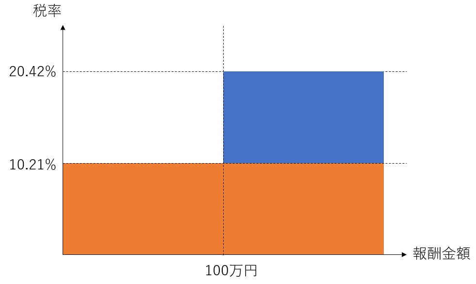 源泉徴収の税率