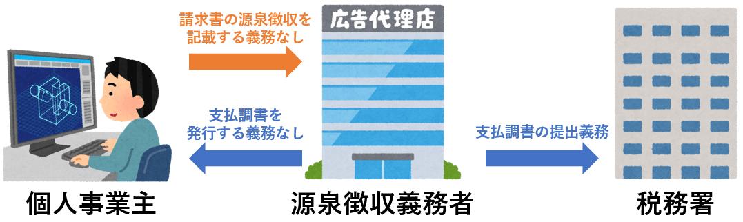 源泉徴収と支払調書の発行義務