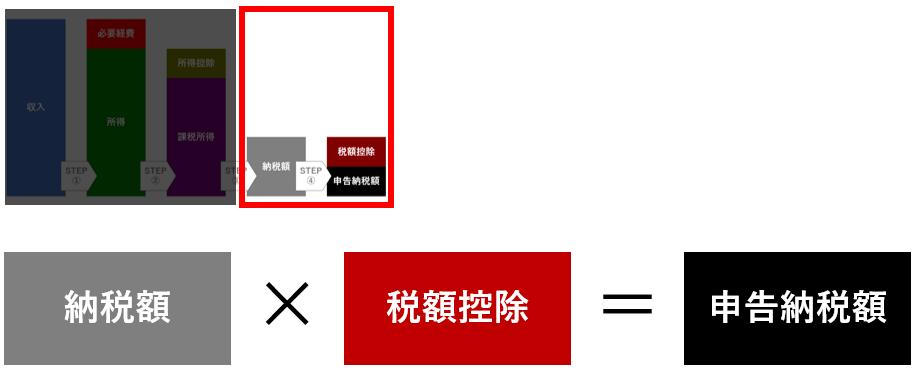 個人事業主の所得税計算方法STEP④:納税額から申告納税額を計算する