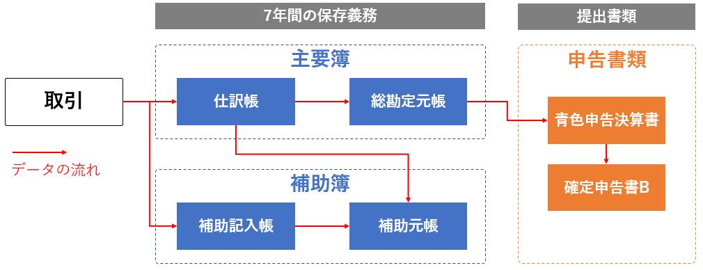 青色申告の帳簿の種類