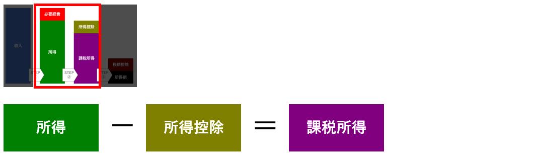 所得割の計算方法3|個人事業主の住民税