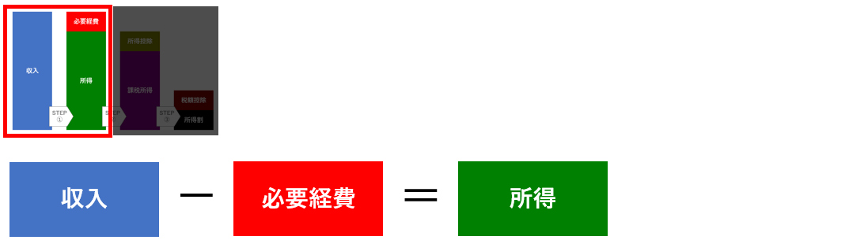 所得割の計算方法2|個人事業主の住民税