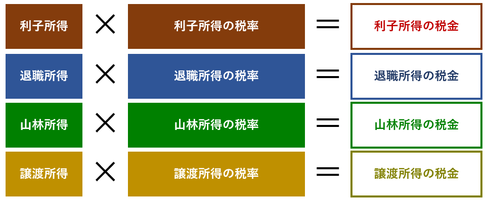 分離課税のイメージ
