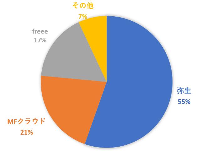 シェアNo1のクラウド会計ソフトのやよいの青色申告オンライン