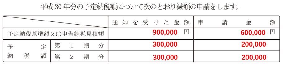 予定納税の減額申請書の通知を受けた金額・申請金額欄