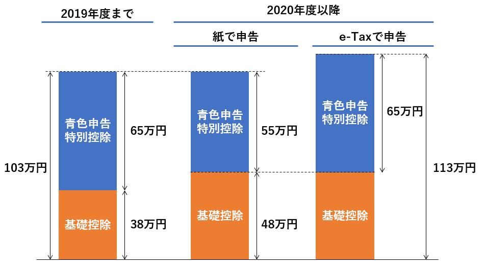 2020年分の確定申告から青色申告特別控除が55万円に